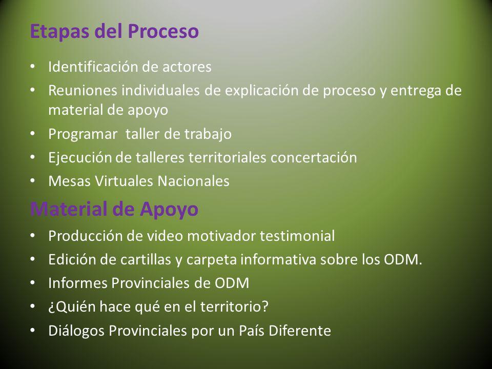 Etapas del Proceso Identificación de actores Reuniones individuales de explicación de proceso y entrega de material de apoyo Programar taller de traba