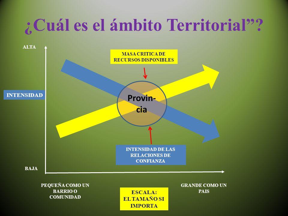 ¿Cuál es el ámbito Territorial.