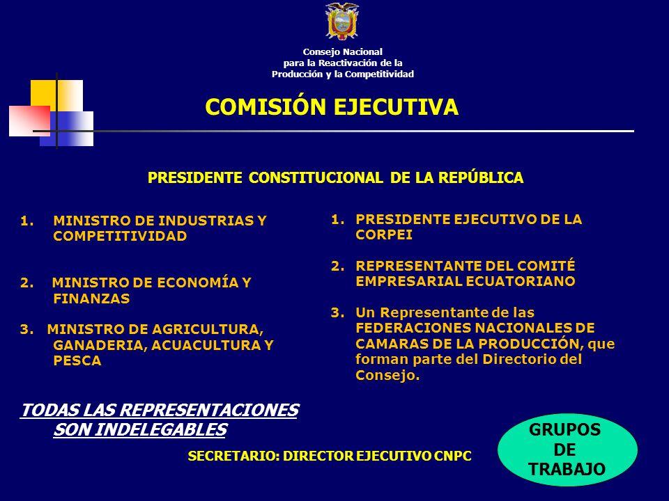 COMISIÓN EJECUTIVA Consejo Nacional para la Reactivación de la Producción y la Competitividad 1.MINISTRO DE INDUSTRIAS Y COMPETITIVIDAD 2. MINISTRO DE