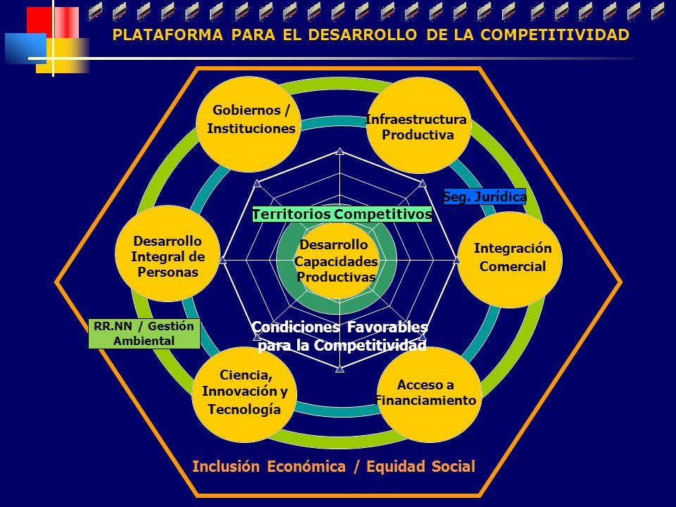 Gobiernos / Instituciones Infraestructura Productiva Integración Comercial Acceso a Financiamiento Ciencia, Innovación y Tecnología Desarrollo Integra