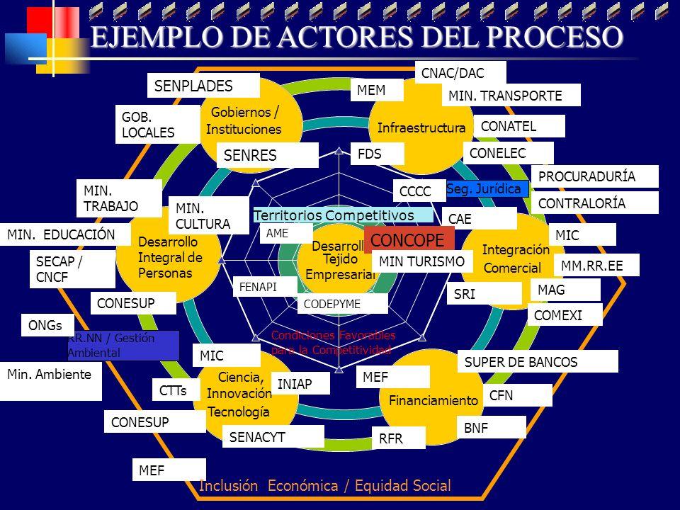 Gobiernos / Instituciones Infraestructura Integración Comercial Financiamiento Ciencia, Innovación Tecnología Territorios Competitivos CNAC/DAC CAE SU