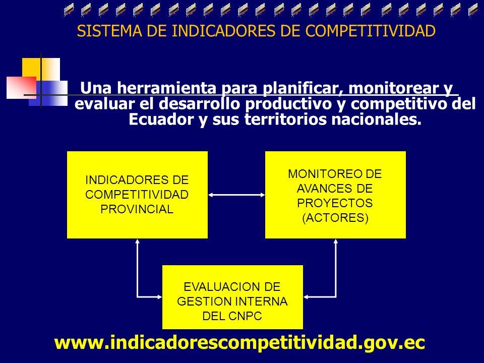SISTEMA DE INDICADORES DE COMPETITIVIDAD Una herramienta para planificar, monitorear y evaluar el desarrollo productivo y competitivo del Ecuador y su