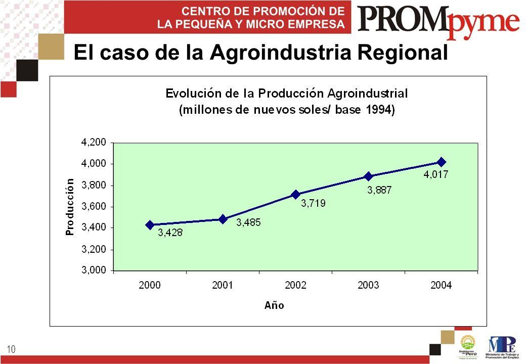 10 El caso de la Agroindustria Regional