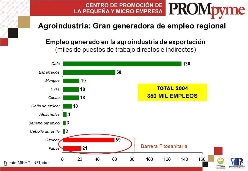 12 Empleo generado en la agroindustria de exportación (miles de puestos de trabajo directos e indirectos) Fuente: MINAG, INEI, otros Barrera Fitosanit