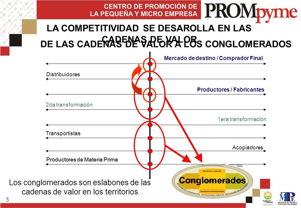 5 Acopiadores Transportistas 1era transformación Productores / Fabricantes 2da transformación Distribuidores Mercado de destino / Comprador Final Prod