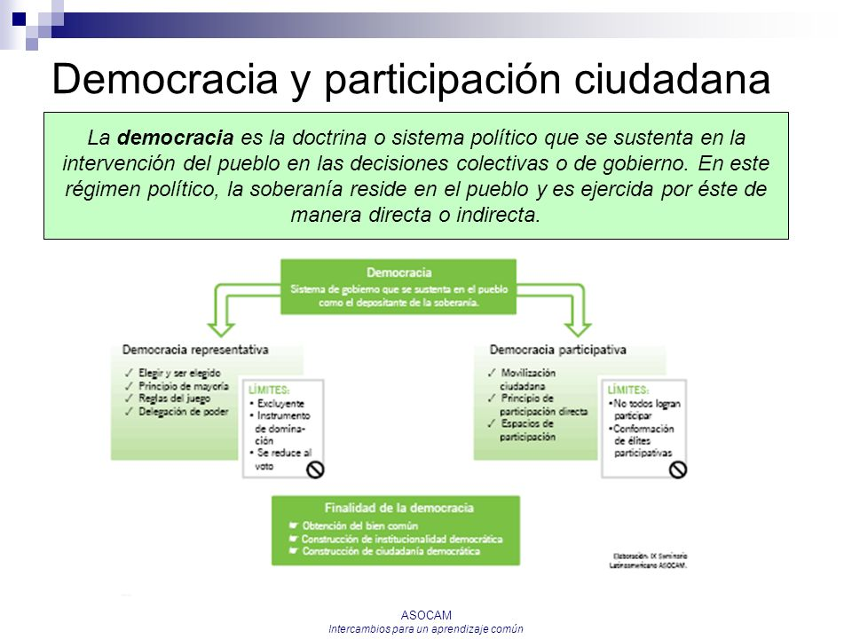 ASOCAM Intercambios para un aprendizaje común Democracia y participación ciudadana La democracia es la doctrina o sistema político que se sustenta en