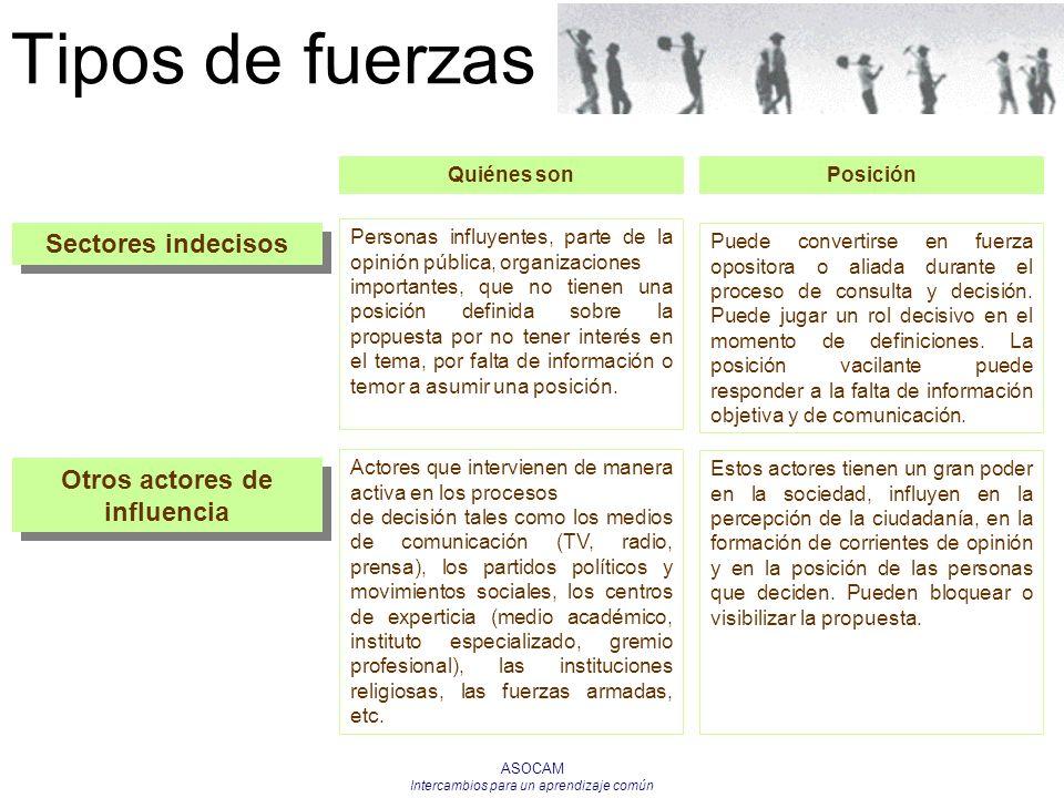 ASOCAM Intercambios para un aprendizaje común Tipos de fuerzas Sectores indecisos Personas influyentes, parte de la opinión pública, organizaciones im