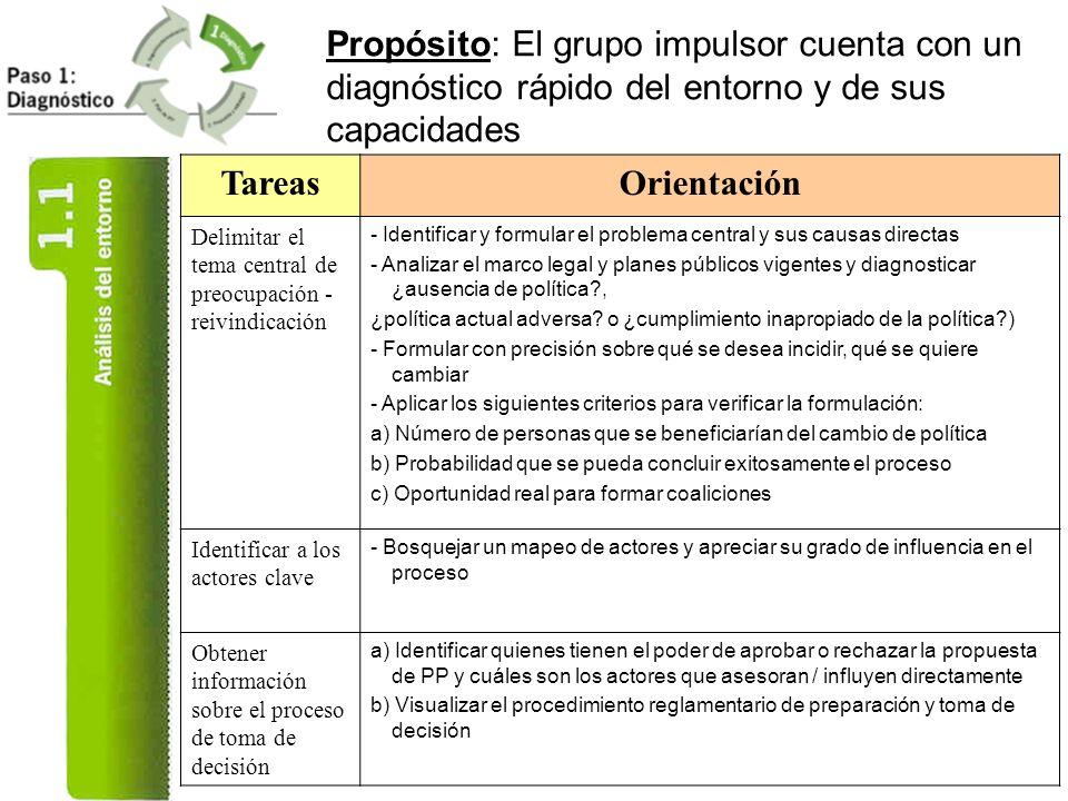 Propósito: El grupo impulsor cuenta con un diagnóstico rápido del entorno y de sus capacidades TareasOrientación Delimitar el tema central de preocupa