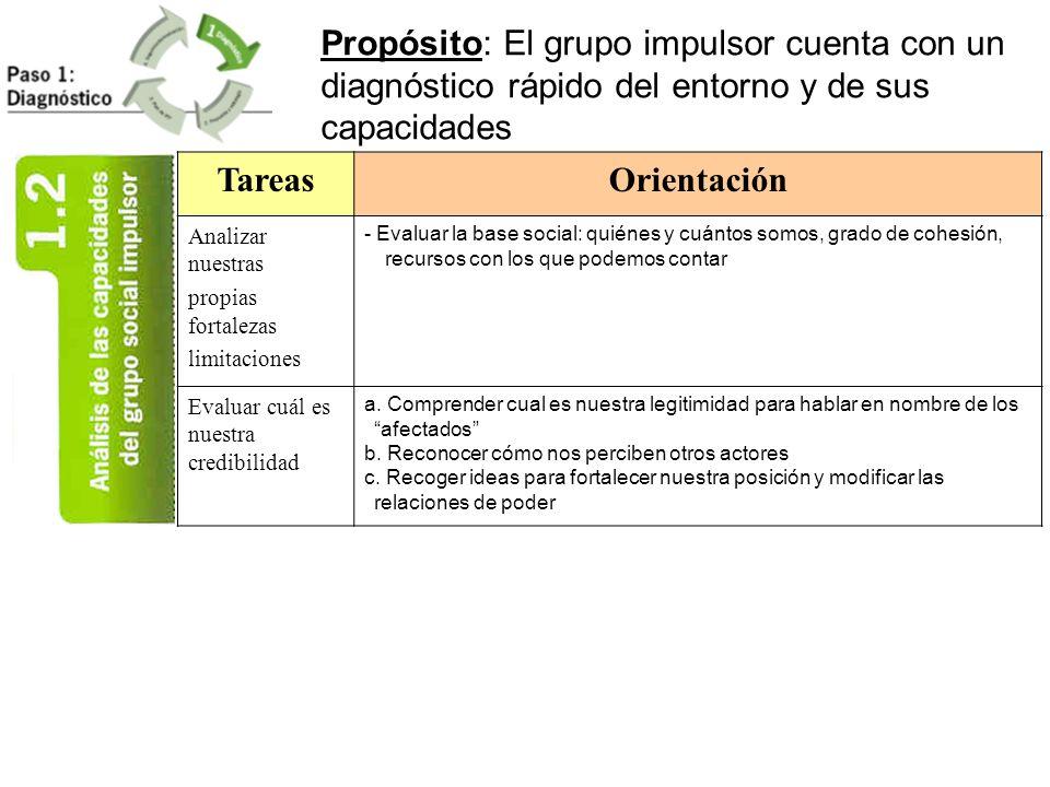 Propósito: El grupo impulsor cuenta con un diagnóstico rápido del entorno y de sus capacidades TareasOrientación Analizar nuestras propias fortalezas