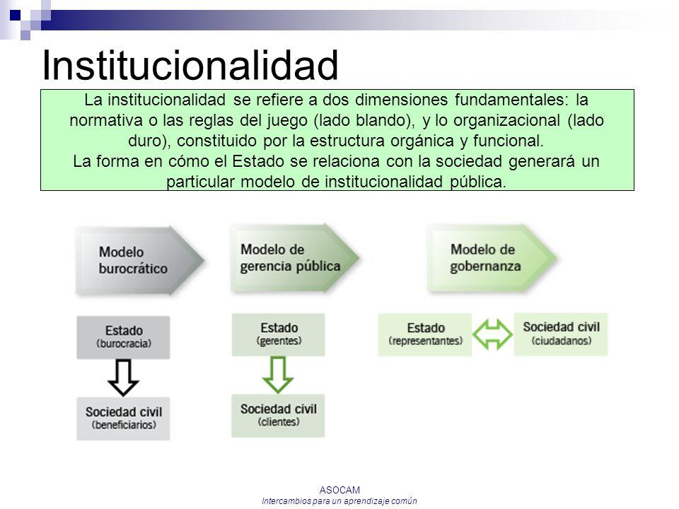 ASOCAM Intercambios para un aprendizaje común Institucionalidad La institucionalidad se refiere a dos dimensiones fundamentales: la normativa o las re
