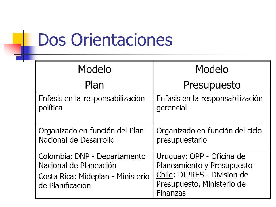 Dos Orientaciones Modelo Plan Modelo Presupuesto Enfasis en la responsabilización política Enfasis en la responsabilización gerencial Organizado en fu