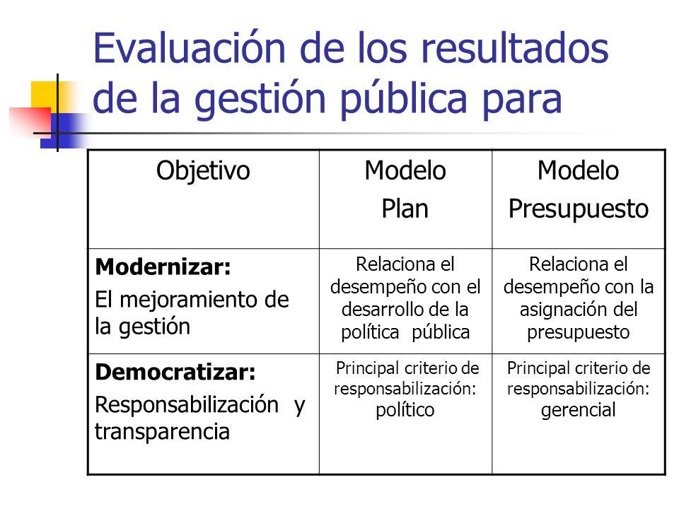 Evaluación de los resultados de la gestión pública para ObjetivoModelo Plan Modelo Presupuesto Modernizar: El mejoramiento de la gestión Relaciona el