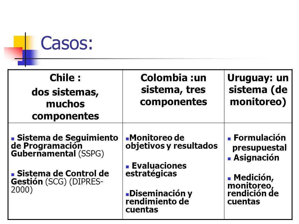 Casos: Chile : dos sistemas, muchos componentes Colombia :un sistema, tres componentes Uruguay: un sistema (de monitoreo) Sistema de Seguimiento de Pr