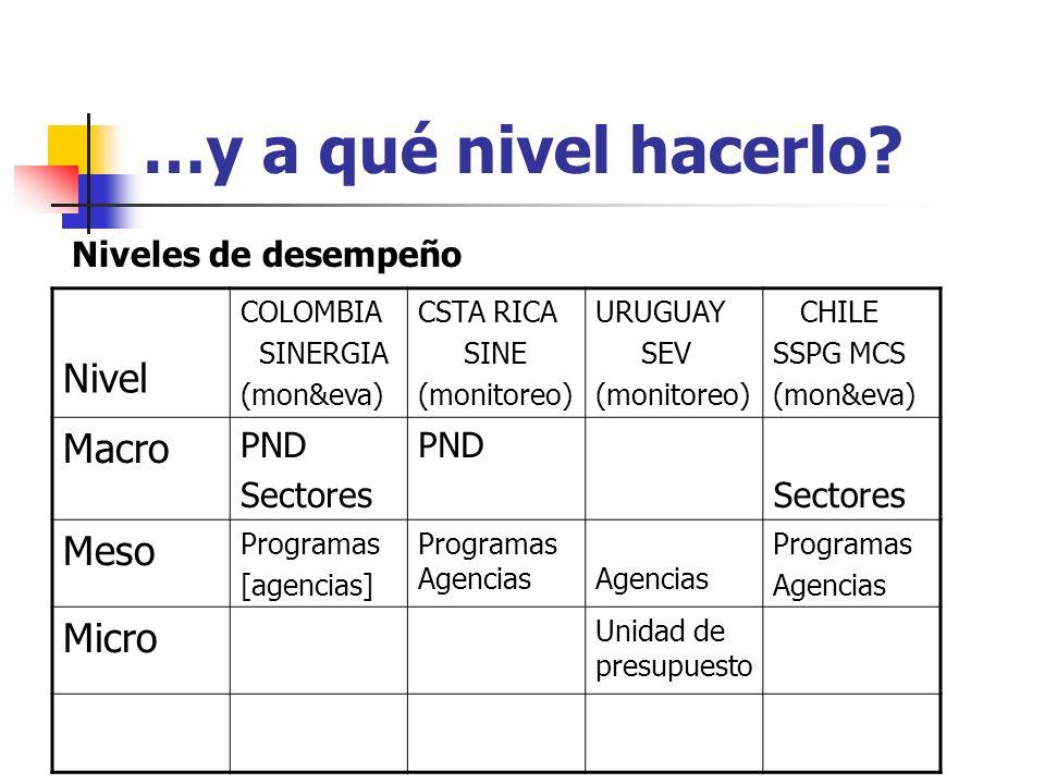 …y a qué nivel hacerlo? Nivel COLOMBIA SINERGIA (mon&eva) CSTA RICA SINE (monitoreo) URUGUAY SEV (monitoreo) CHILE SSPG MCS (mon&eva) Macro PND Sector
