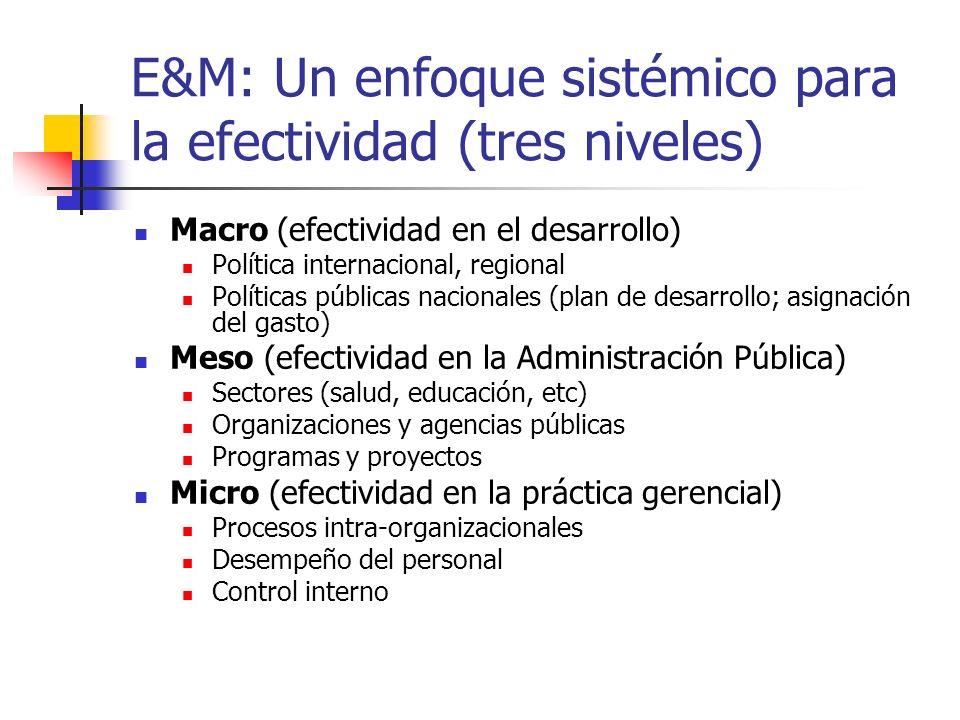 E&M: Un enfoque sistémico para la efectividad (tres niveles) Macro (efectividad en el desarrollo) Política internacional, regional Políticas públicas