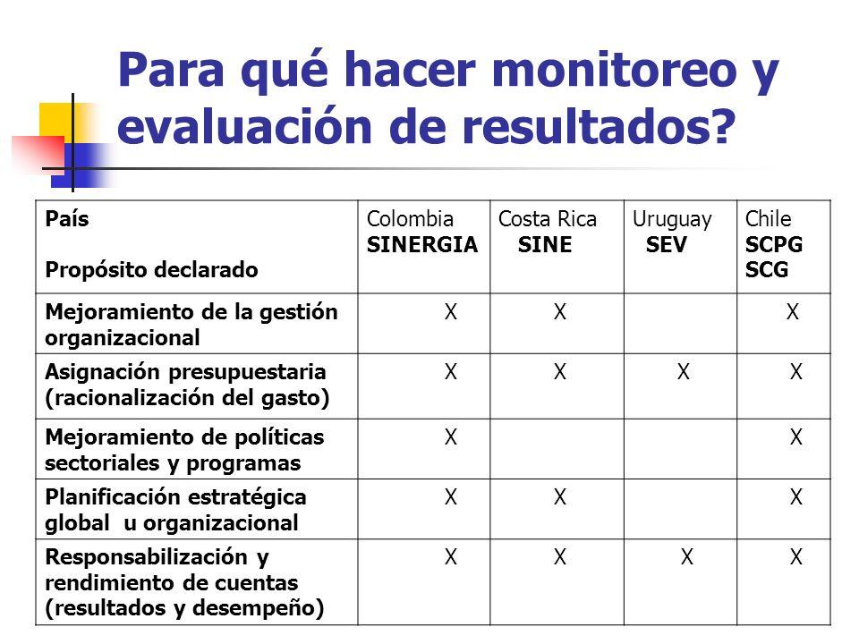 País Propósito declarado Colombia SINERGIA Costa Rica SINE Uruguay SEV Chile SCPG SCG Mejoramiento de la gestión organizacional X X X Asignación presu