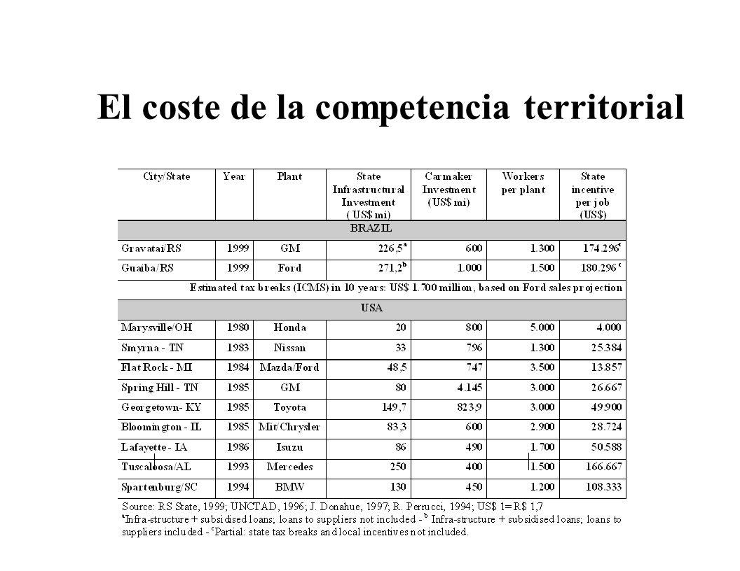 El coste de la competencia territorial