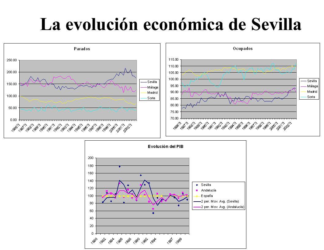 La evolución económica de Sevilla