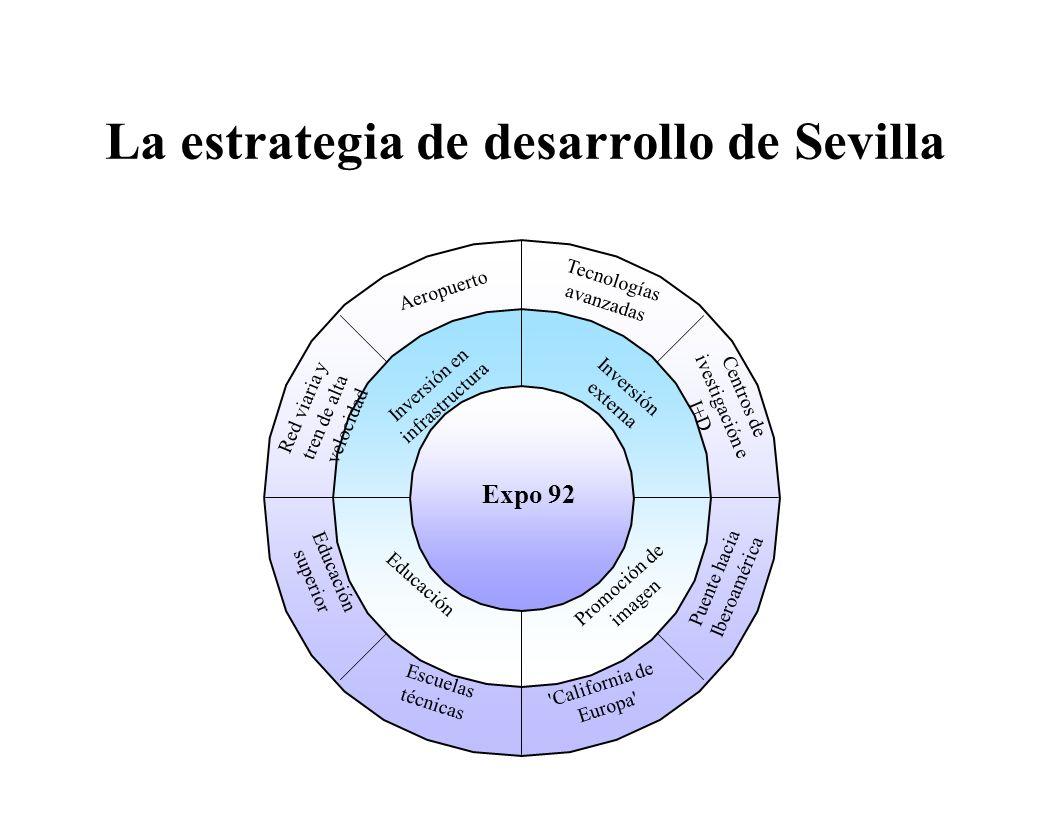La estrategia de desarrollo de Sevilla Expo 92 Tecnologías avanzadas Aeropuerto Inversión externa Inversión en infrastructura Red viaria y tren de alt