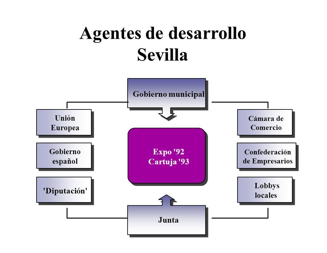Gobierno municipal Unión Europea Cámara de Comercio Expo '92 Cartuja '93 Gobierno español Confederación de Empresarios 'Diputación' Lobbys locales Jun