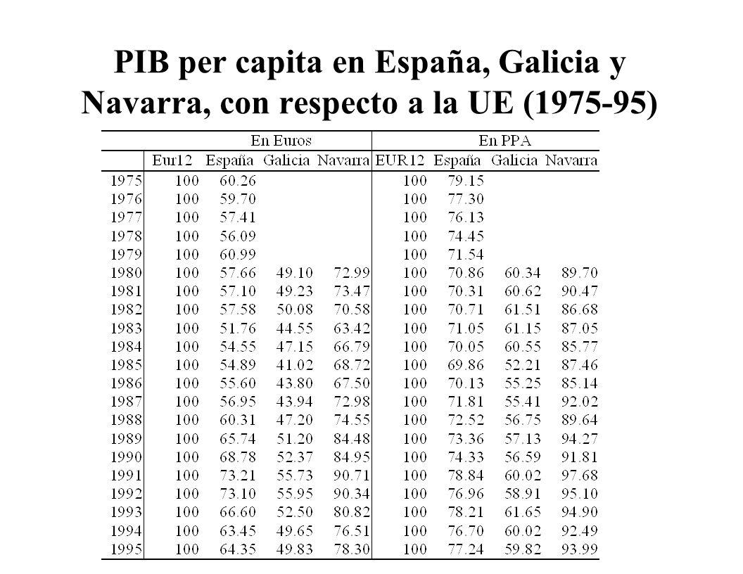 PIB per capita en España, Galicia y Navarra, con respecto a la UE (1975-95)
