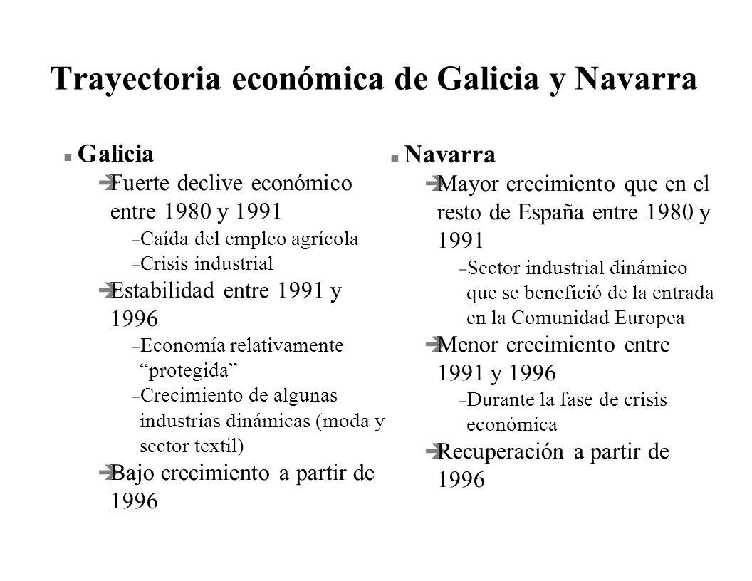Trayectoria económica de Galicia y Navarra n Galicia è Fuerte declive económico entre 1980 y 1991 – Caída del empleo agrícola – Crisis industrial è Es