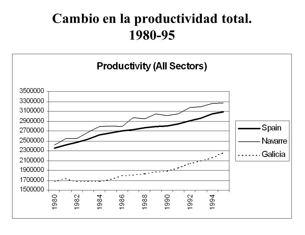 Cambio en la productividad total. 1980-95