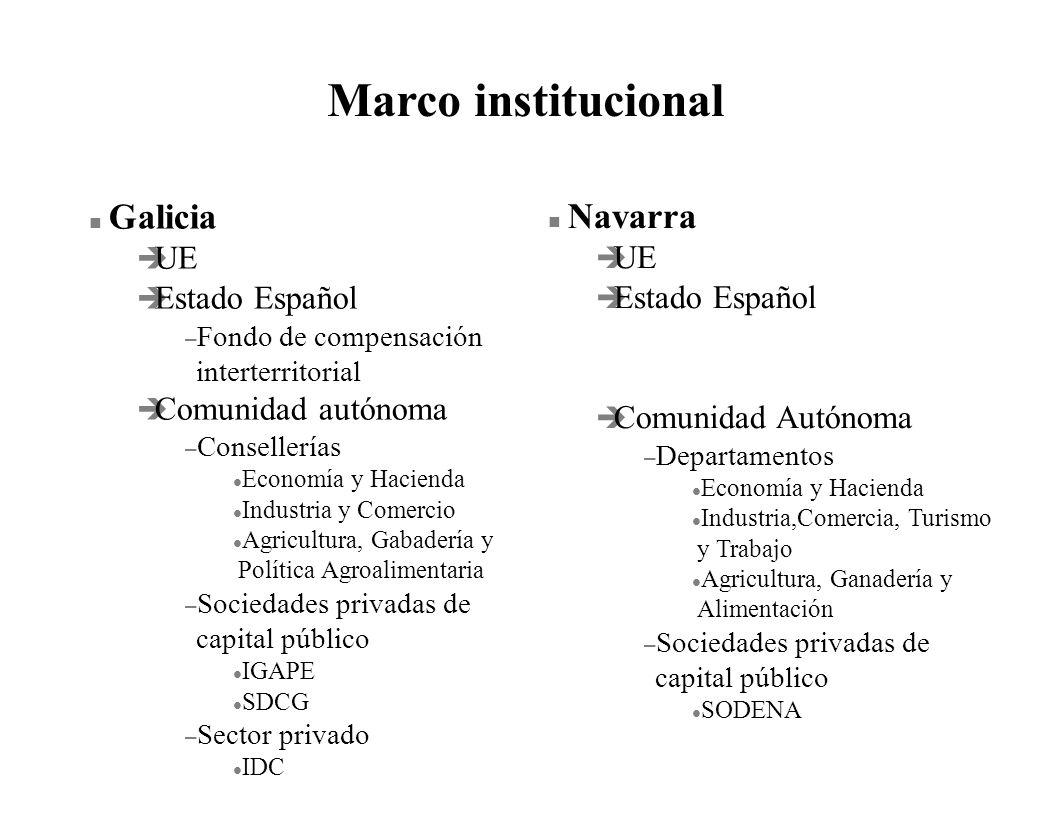 n Galicia è UE è Estado Español – Fondo de compensación interterritorial è Comunidad autónoma – Consellerías l Economía y Hacienda l Industria y Comer