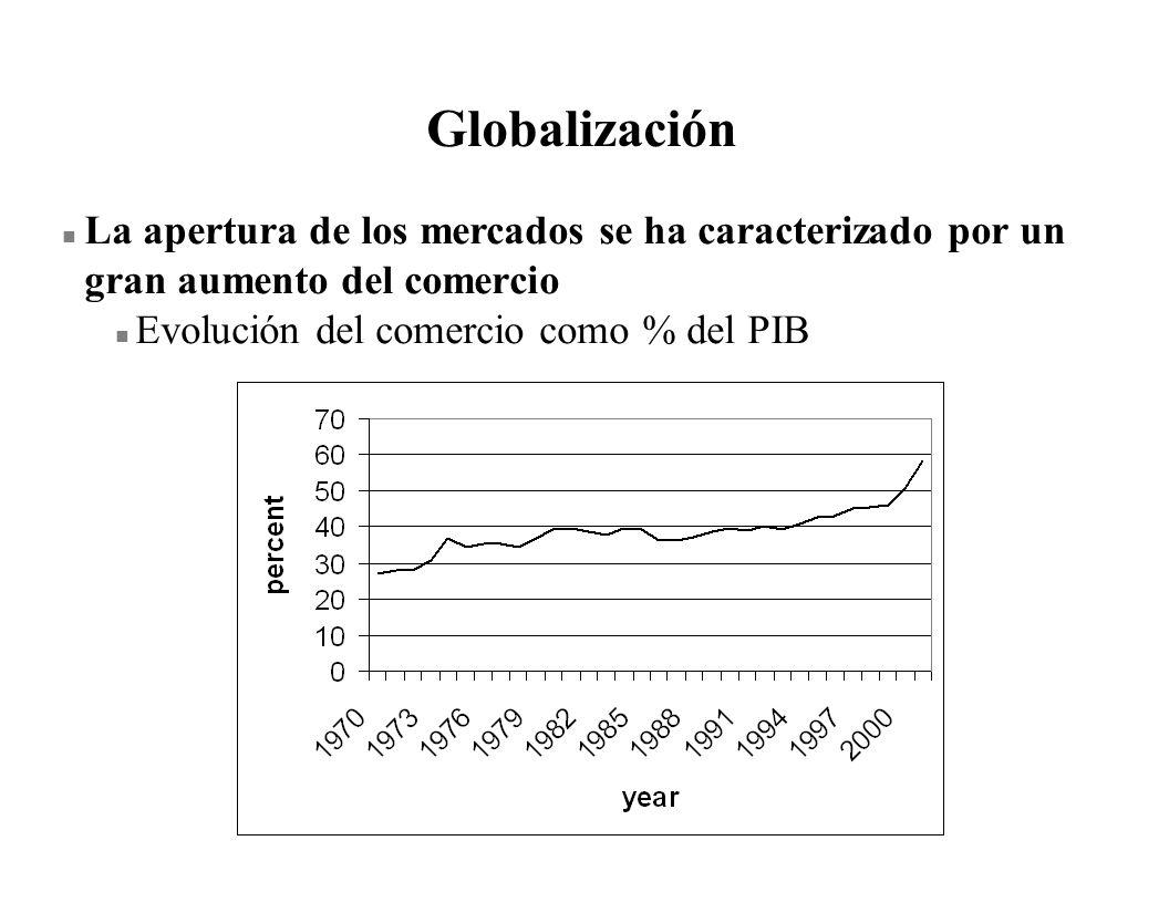Globalización n La apertura de los mercados se ha caracterizado por un gran aumento del comercio n Evolución del comercio como % del PIB