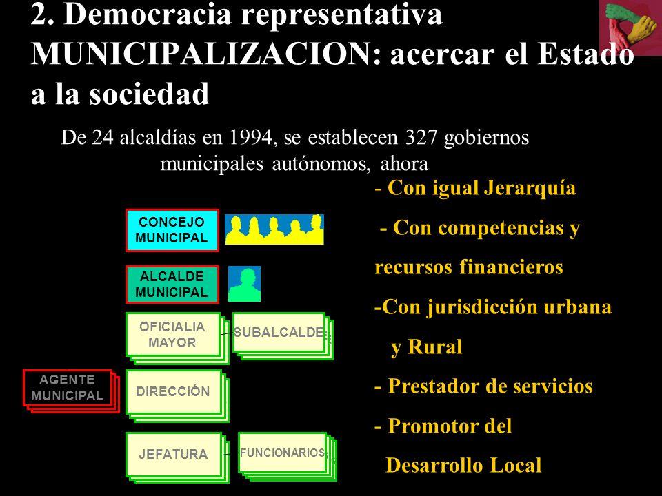 2. Democracia representativa MUNICIPALIZACION: acercar el Estado a la sociedad De 24 alcaldías en 1994, se establecen 327 gobiernos municipales autóno