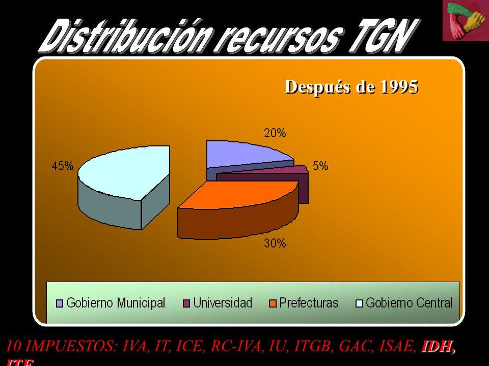 Después de 1995 IDH, ITF 10 IMPUESTOS: IVA, IT, ICE, RC-IVA, IU, ITGB, GAC, ISAE, IDH, ITF