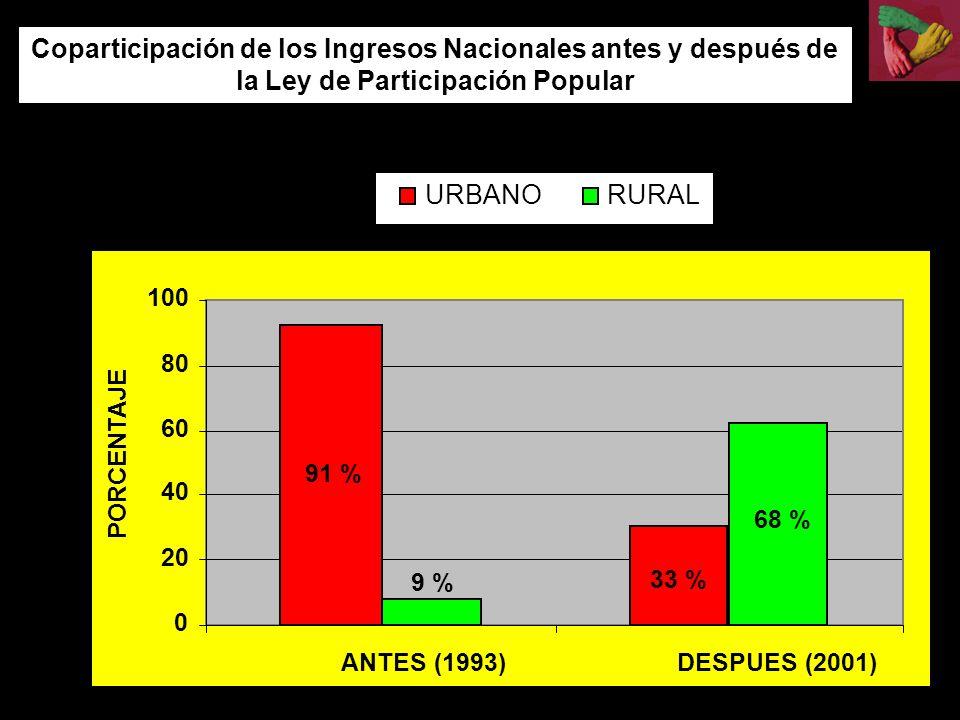 0 20 40 60 80 100 ANTES (1993)DESPUES (2001) PORCENTAJE Coparticipación de los Ingresos Nacionales antes y después de la Ley de Participación Popular