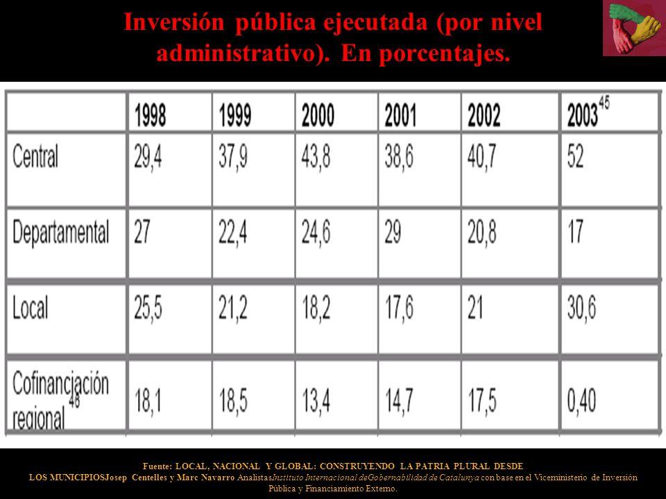 Inversión pública ejecutada (por nivel administrativo). En porcentajes. Fuente: LOCAL, NACIONAL Y GLOBAL: CONSTRUYENDO LA PATRIA PLURAL DESDE LOS MUNI