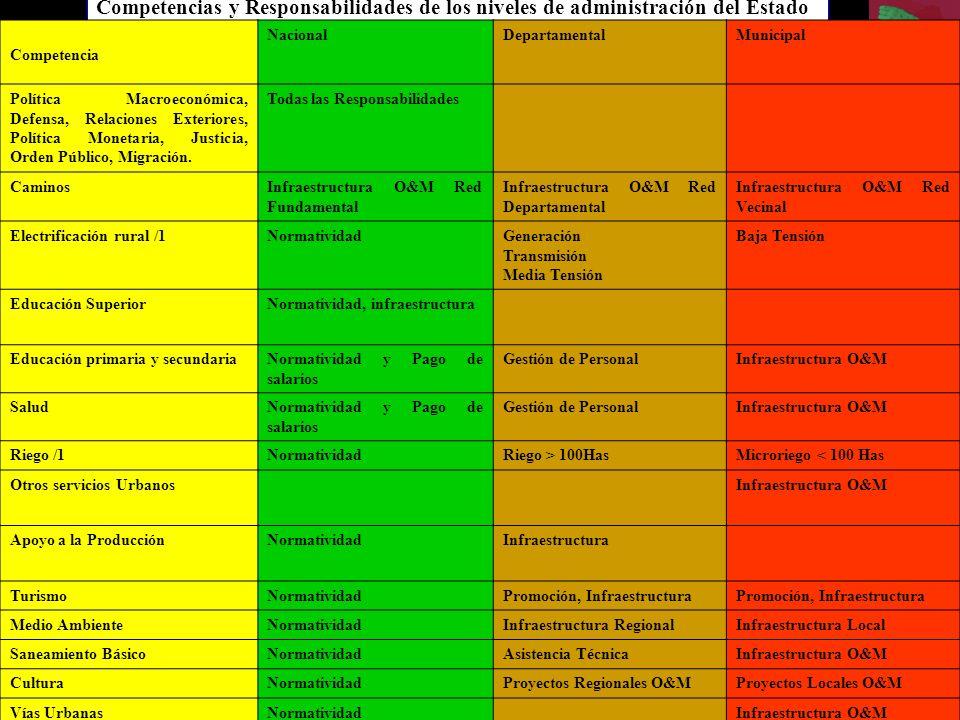 Competencias y Responsabilidades de los niveles de administración del Estado Competencia NacionalDepartamentalMunicipal Política Macroeconómica, Defen