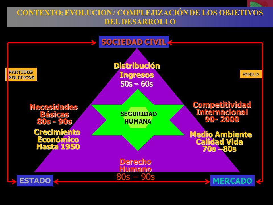 CONTEXTO: EVOLUCION / COMPLEJIZACIÓN DE LOS OBJETIVOS DEL DESARROLLO NecesidadesBásicas 80s - 90s DerechoHumano 80s – 90s CompetitividadInternacional