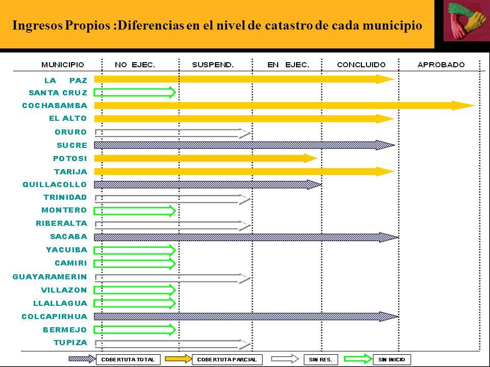 Ingresos Propios :Diferencias en el nivel de catastro de cada municipio