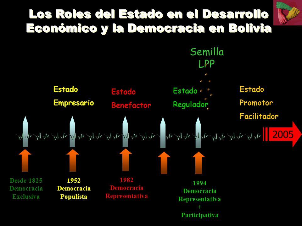 Los Roles del Estado en el Desarrollo Económico y la Democracia en Bolivia 1994 Democracia Representativa + Participativa Semilla LPP 1982 Democracia