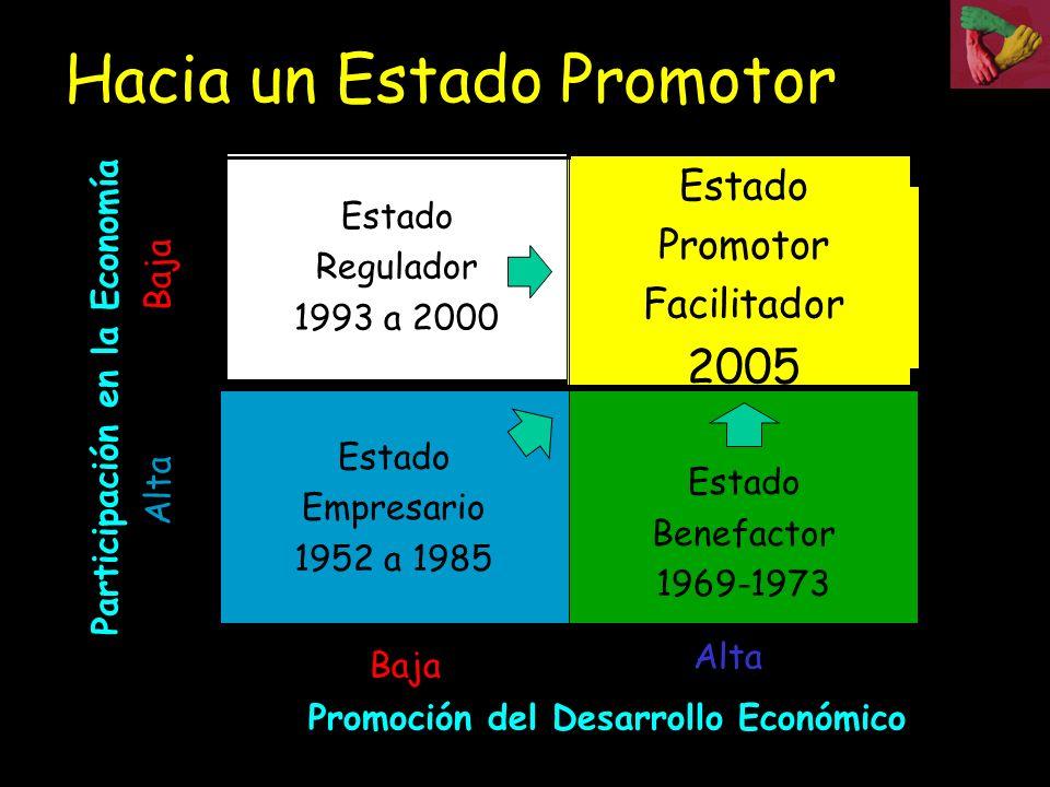 Estado Benefactor 1969-1973 Estado Empresario 1952 a 1985 Estado Promotor Facilitador 2005 Estado Regulador 1993 a 2000 Participación en la Economía A