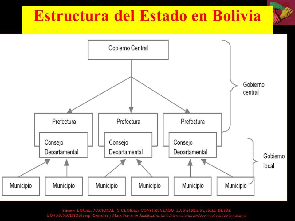 Estructura del Estado en Bolivia Fuente: LOCAL, NACIONAL Y GLOBAL: CONSTRUYENDO LA PATRIA PLURAL DESDE LOS MUNICIPIOSJosep Centelles y Marc Navarro An