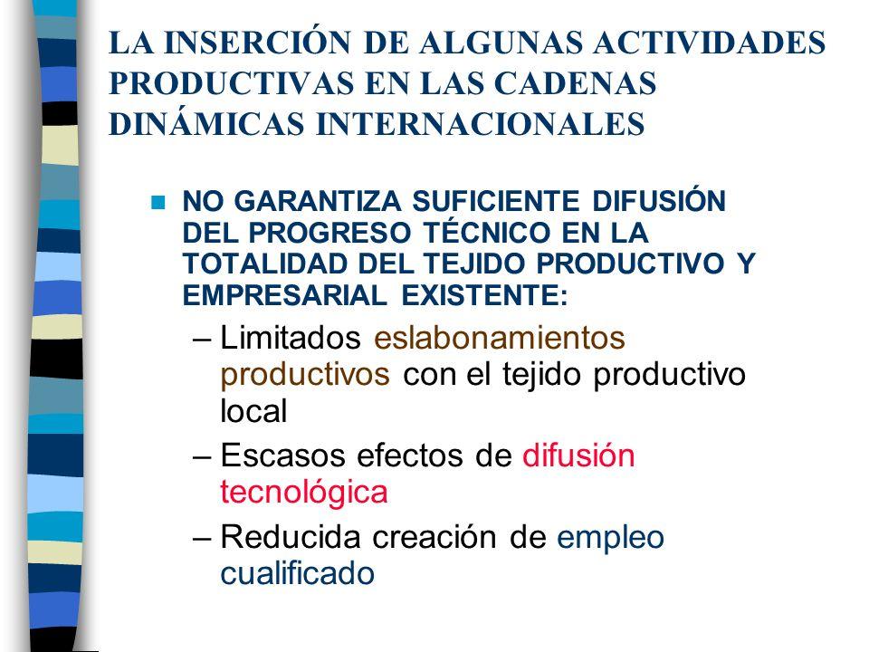 Sin embargo, el comercio exterior para países NO desarrollados tiene otras implicancias: –Inversiones –Cambio y difusión tecnológica –Gestión empresar