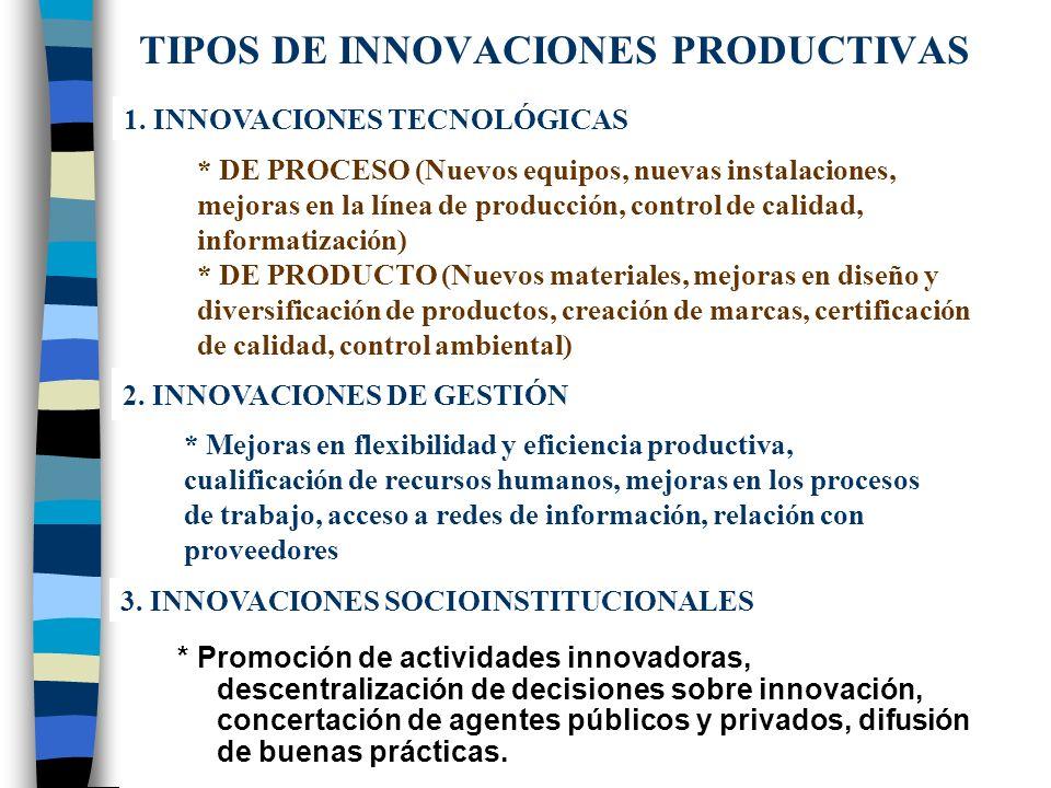 Fuentes de competitividad Interrelaciones humanas y organizacionales (institucionales) Cuasi bienes públicos, colectivos, no comercializables (activid