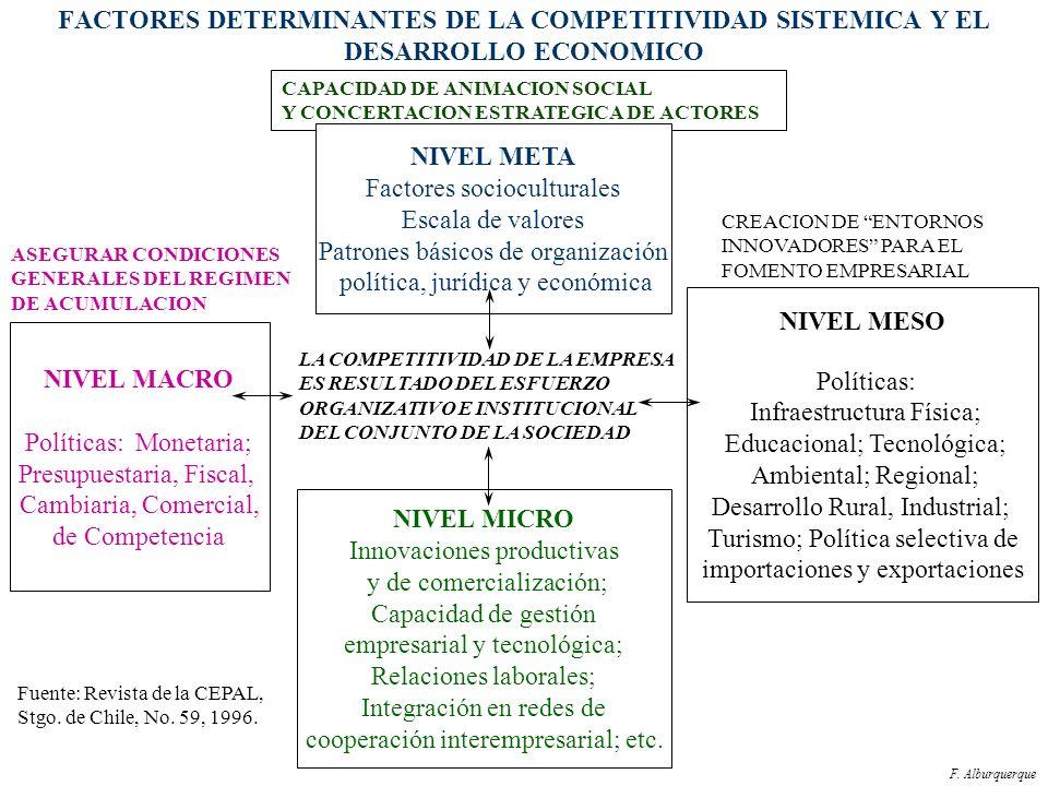 IMPORTANCIA DE LOS NIVELES MICRO, MESO Y TERRITORIAL El desarrollo local considera en la agenda del ajuste estructural las políticas de nivel microeco