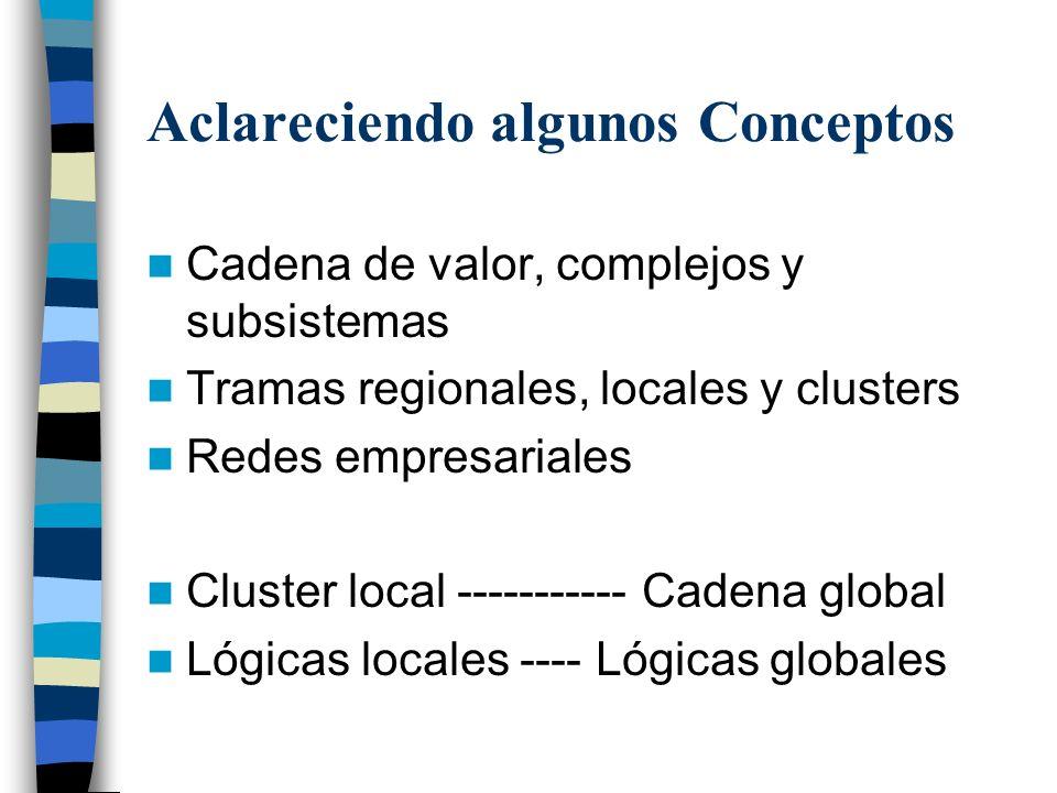 EMPRESA Y ENTORNO COMPETITIVO TERRITORIAL PUGNA COMPETITIVA EN LOS MERCADOS EMPRESA MERCADO DE TRABAJO SISTEMA EDUCATIVO Y DE FORMACIÓN DE RECURSOS HU