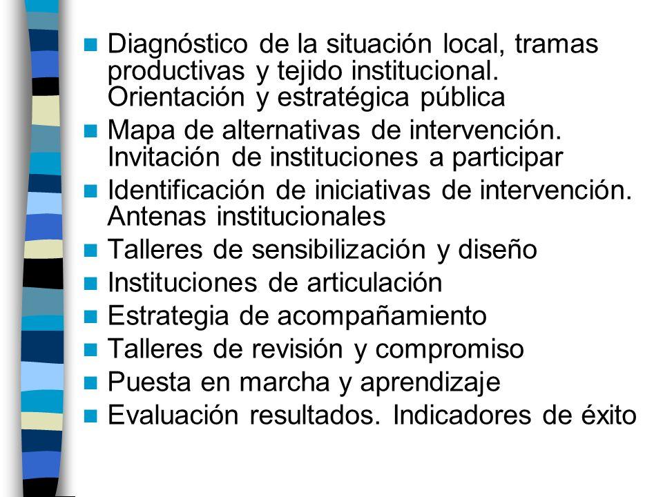 Cómo apoyar Clusters/Tramas Consolidación nodo crítico y articulaciones Organización de servicios Inversiones al cluster Fortalecimiento del networkin