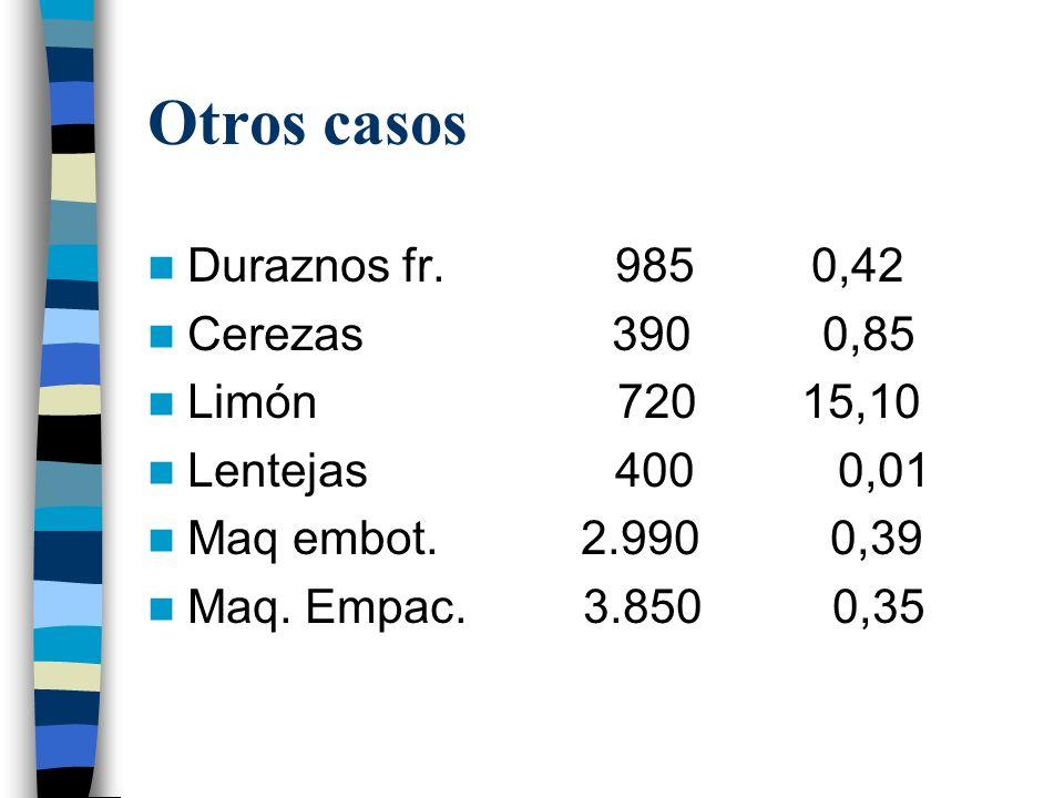 Algunos casos en agroalimentos. 2002 Mercado global (mill. de dólares y porcentajes) Tomate fres/cong 3.443 0,00 Manzana 2.800 2,25 Pera/membrillo 980