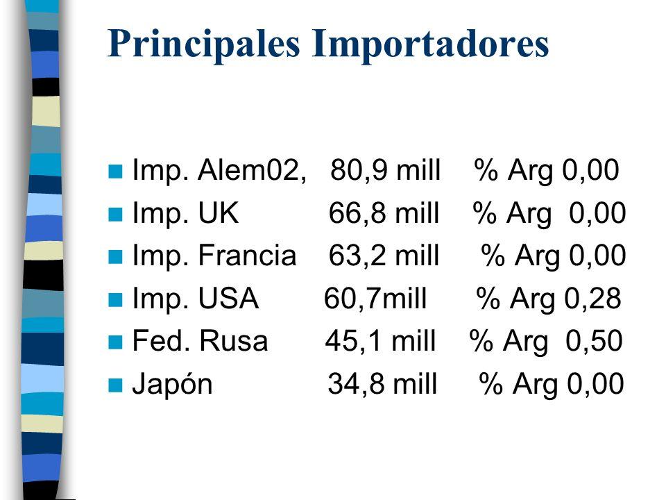 Mermeladas, Jaleas no cítricas Total 1997 769 millones u$s Total 2001 844 millones u$s Total 2002 881 millones u$s Exp Arg 1997 5,7 millones (0,75%) E