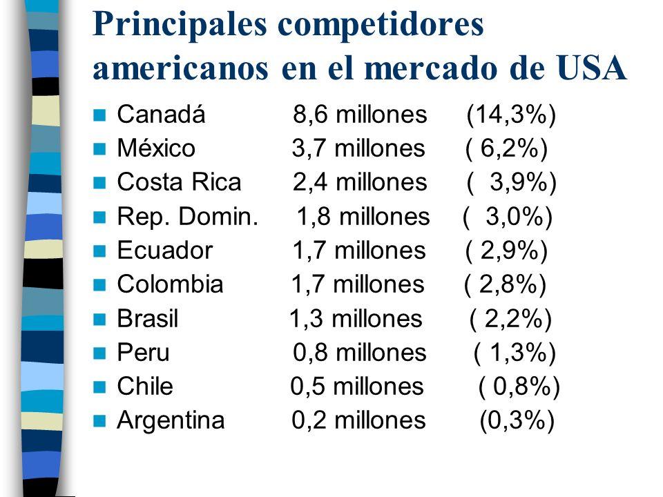 Principales Importadores Imp. Alem02, 80,9 mill % Arg 0,00 Imp. UK 66,8 mill % Arg 0,00 Imp. Francia 63,2 mill % Arg 0,00 Imp. USA 60,7mill % Arg 0,28