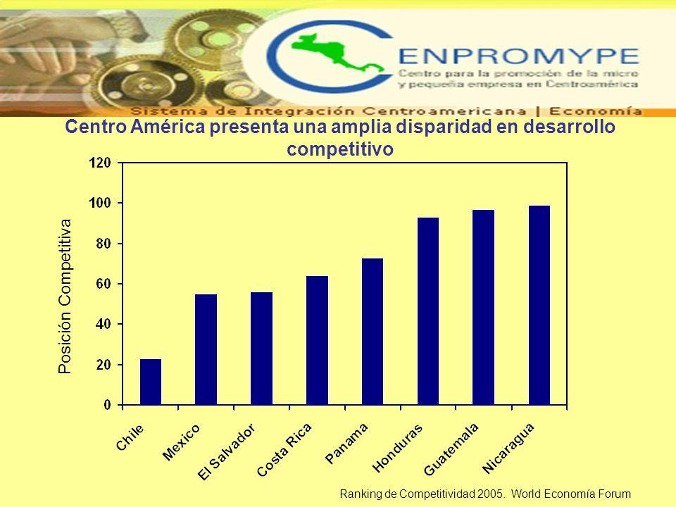 Centro América presenta una amplia disparidad en desarrollo competitivo Posición Competitiva Ranking de Competitividad 2005. World Economía Forum