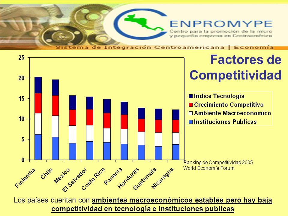 Los países cuentan con ambientes macroeconómicos estables pero hay baja competitividad en tecnología e instituciones publicas Factores de Competitivid
