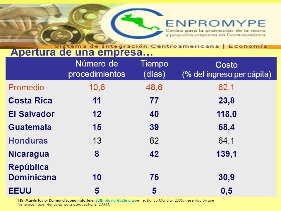 Apertura de una empresa… Número de procedimientos Tiempo (días) Costo (% del ingreso per cápita) Promedio10,648,662,1 Costa Rica117723,8 El Salvador12